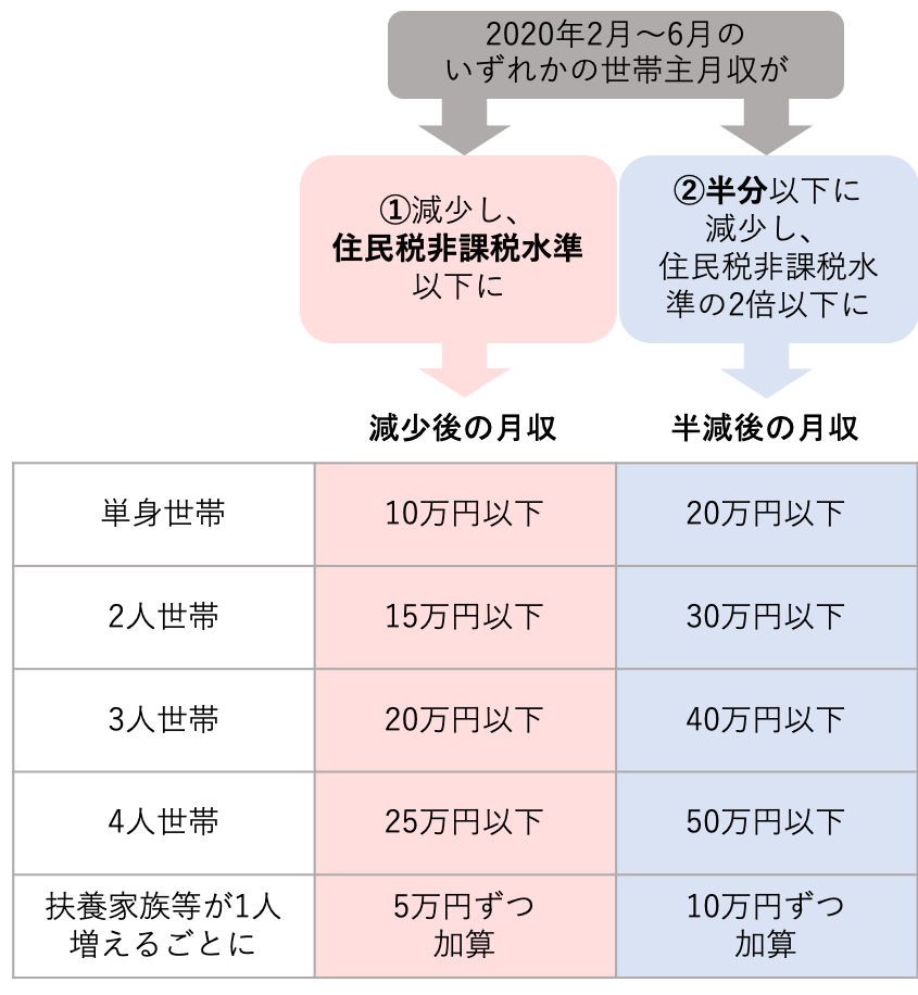 10 万 円 給付 生活 保護