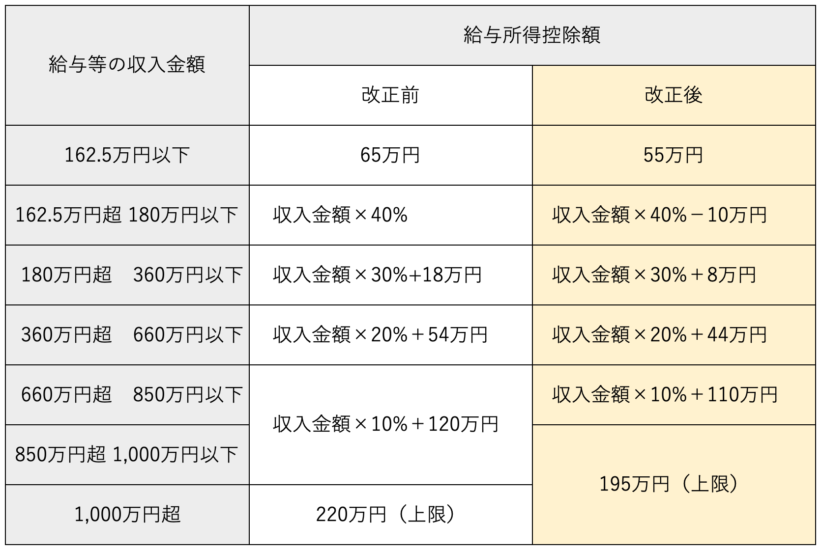 給与所得控除額の計算式