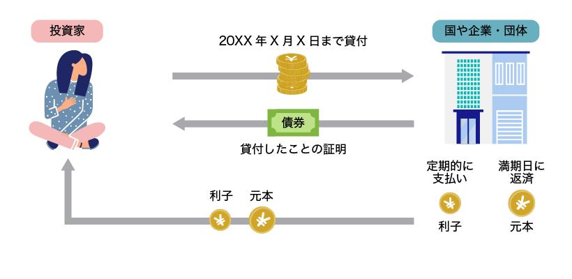 債券のイメージ
