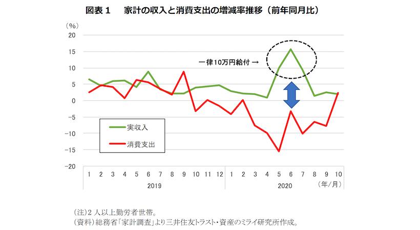 家計の収入と消費支出の増減率推移