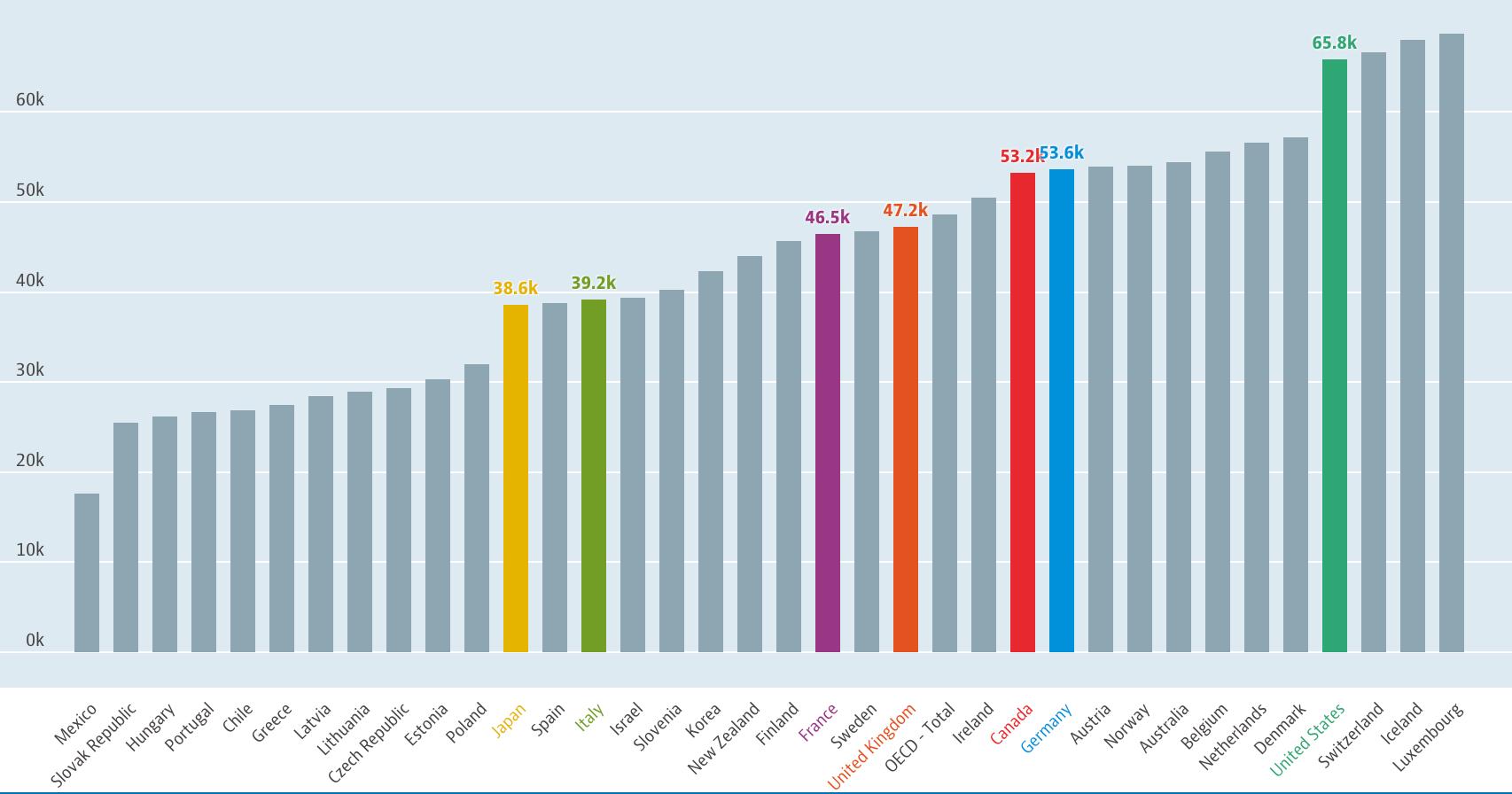 世界の平均賃金